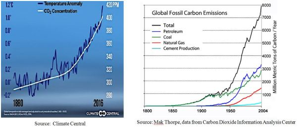 Temp anomaly and carbon emissions