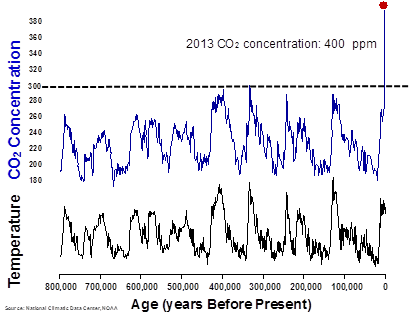 Temp and CO2 Concentration vs Age