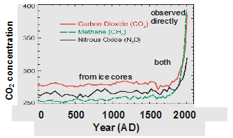 CO2 over time
