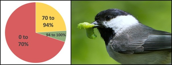 Caption: Landscapes with more than 94% native plants were excellent habitat for plant-eating caterpillars. These habitats provided enough caterpillars that Carolina chickadee parents could feed their young. Landscapes with 70 to 94% native plants may or may not support enough caterpillars. Nestlings in landscapes with less than 70% native plants were food-limited and had low survival rates. Image of chickadee courtesy of the National Zoo.