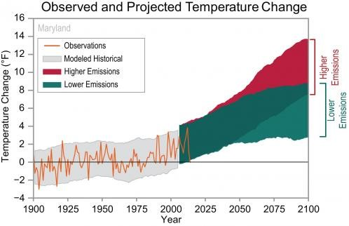 Graph from NOAAs Maryland Climate Summary